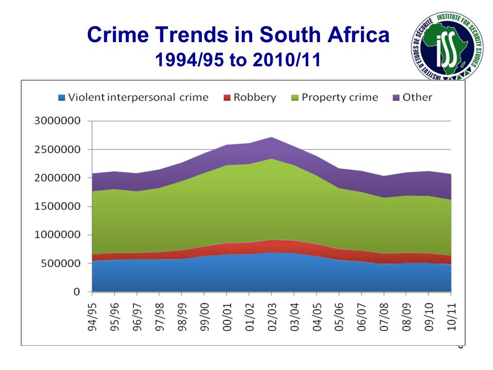 Crime Trends in South Africa 1994/95 to 2010/11 8
