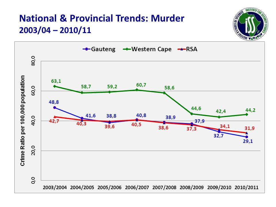 National & Provincial Trends: Murder 2003/04 – 2010/11