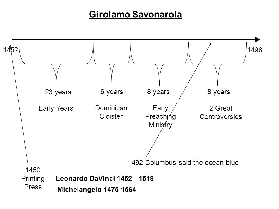 14521498 Girolamo Savonarola 23 years Early Years 6 years Dominican Cloister 8 years Early Preaching Ministry 8 years 2 Great Controversies 1492 Columbus said the ocean blue 1450 Printing Press Leonardo DaVinci 1452 - 1519 Michelangelo 1475-1564