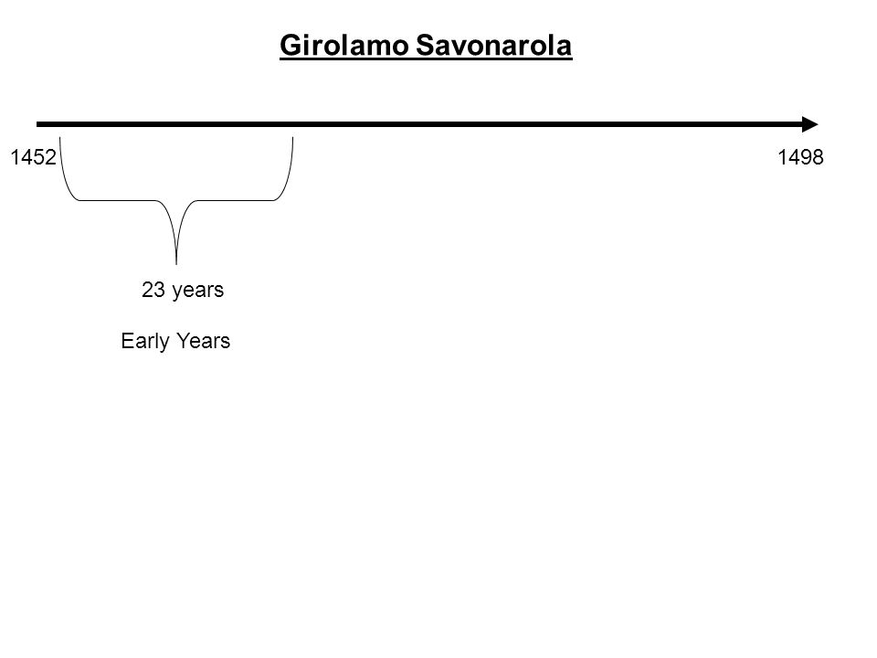 14521498 Girolamo Savonarola 23 years Early Years