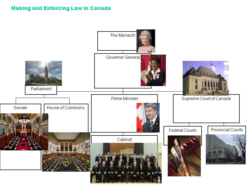 Making and Enforcing Law in Canada The Monarch Governor General Prime Minister Cabinet Supreme Court of Canada Federal Courts SenateHouse of Commons Provincial Courts Parliament