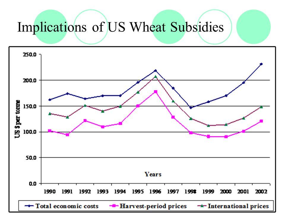 Implications of US Wheat Subsidies