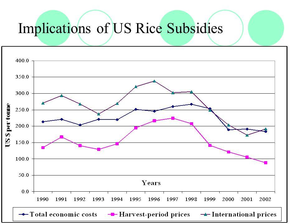 Implications of US Rice Subsidies