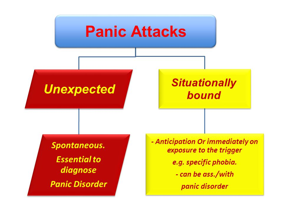 Panic Attacks Unexpected Spontaneous.