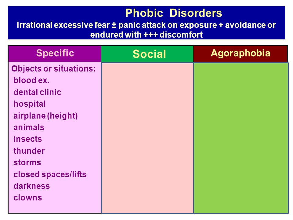 Phobic Disorders Irrational excessive fear ± panic attack on exposure + avoidance or endured with +++ discomfort Agoraphobia Social Specific where it is difficult or embarrassing to escape or get help.