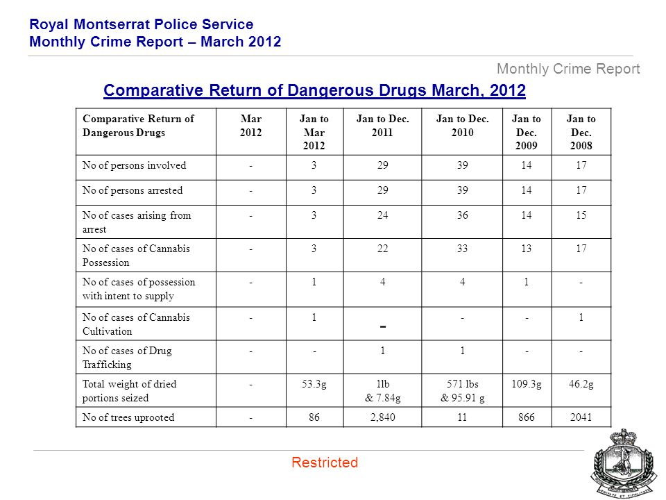 Royal Montserrat Police Service Monthly Crime Report – March 2012 Monthly Crime Report Restricted Comparative Return of Dangerous Drugs Mar 2012 Jan to Mar 2012 Jan to Dec.