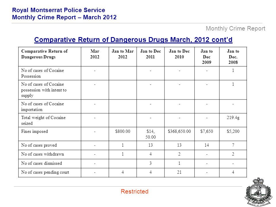 Royal Montserrat Police Service Monthly Crime Report – March 2012 Monthly Crime Report Restricted Comparative Return of Dangerous Drugs Mar 2012 Jan to Mar 2012 Jan to Dec 2011 Jan to Dec 2010 Jan to Dec 2009 Jan to Dec.