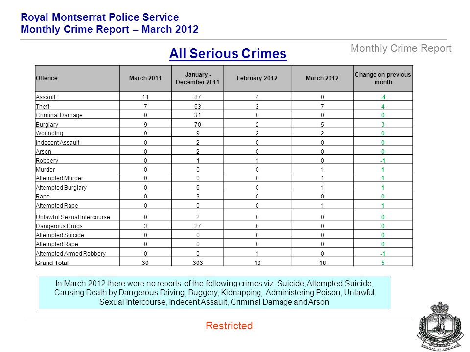 Royal Montserrat Police Service Monthly Crime Report – March 2012 Monthly Crime Report Restricted In March 2012 there were no reports of the following crimes viz: Suicide, Attempted Suicide, Causing Death by Dangerous Driving, Buggery, Kidnapping, Administering Poison, Unlawful Sexual Intercourse, Indecent Assault, Criminal Damage and Arson All Serious Crimes OffenceMarch 2011 January - December 2011 February 2012March 2012 Change on previous month Assault118740-4 Theft763374 Criminal Damage031000 Burglary970253 Wounding09220 Indecent Assault02000 Arson02000 Robbery0110 Murder00011 Attempted Murder00011 Attempted Burglary06011 Rape03000 Attempted Rape00011 Unlawful Sexual Intercourse02000 Dangerous Drugs327000 Attempted Suicide00000 Attempted Rape00000 Attempted Armed Robbery0010 Grand Total3030313185