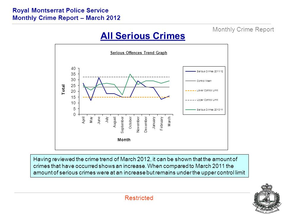 Royal Montserrat Police Service Monthly Crime Report – March 2012 Monthly Crime Report Restricted All Serious Crimes Having reviewed the crime trend of March 2012, it can be shown that the amount of crimes that have occurred shows an increase.