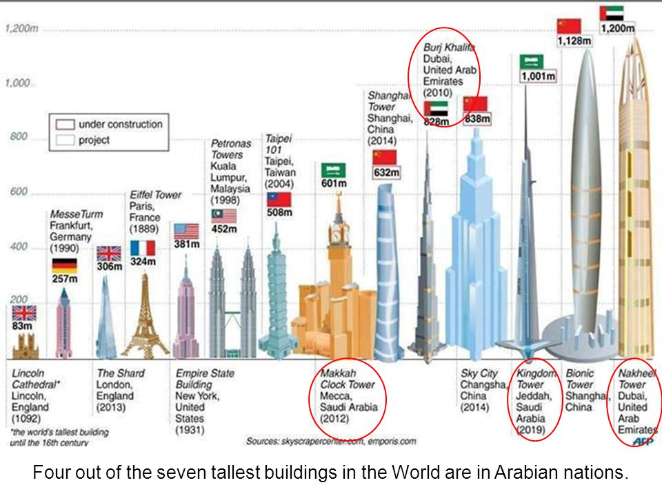 Four out of the seven tallest buildings in the World are in Arabian nations.