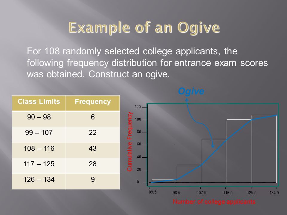 For 108 randomly selected college applicants, the following frequency distribution for entrance exam scores was obtained. Construct an ogive. Class Li