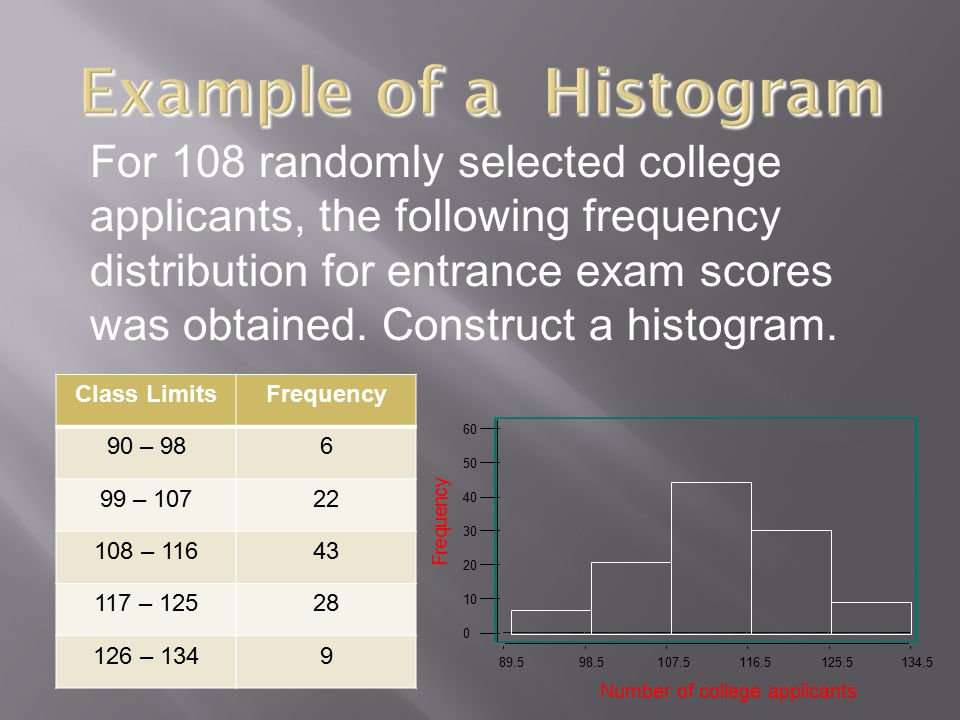 For 108 randomly selected college applicants, the following frequency distribution for entrance exam scores was obtained. Construct a histogram. Class