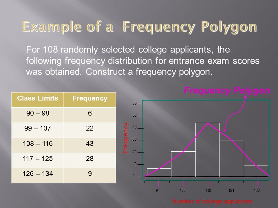 Frequency Polygon For 108 randomly selected college applicants, the following frequency distribution for entrance exam scores was obtained. Construct