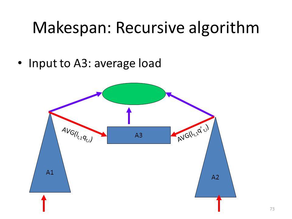 73 Makespan: Recursive algorithm Input to A3: average load A3 A1 A2 AVG(l t,1 q t,i ) AVG(l t,1 q' t,i )