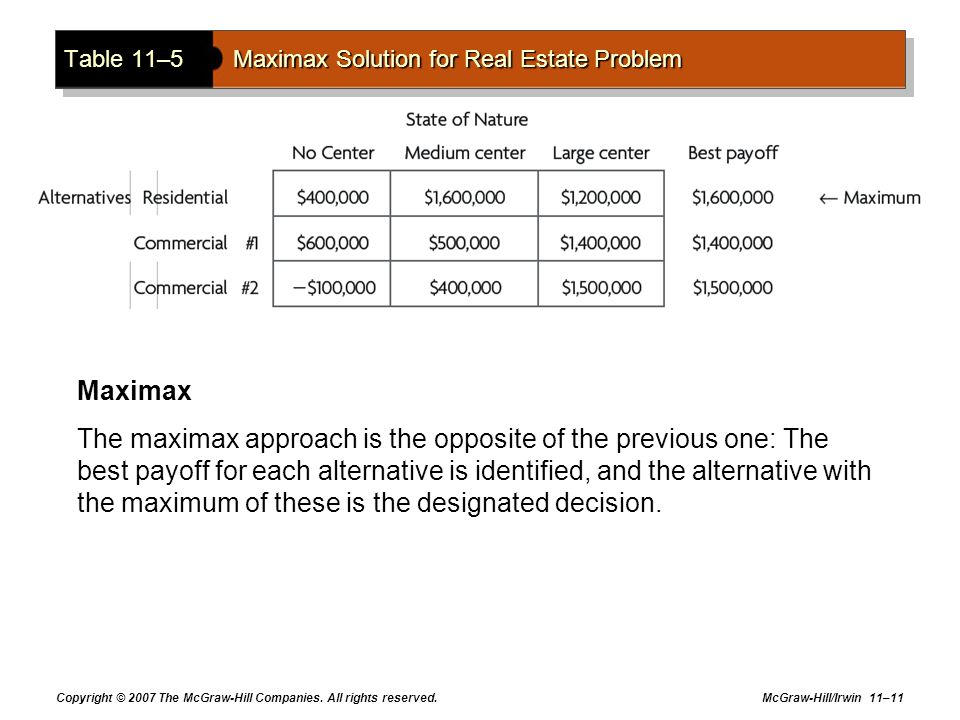 Copyright © 2007 The McGraw-Hill Companies. All rights reserved. McGraw-Hill/Irwin 11–11 Table 11–5Maximax Solution for Real Estate Problem Maximax Th