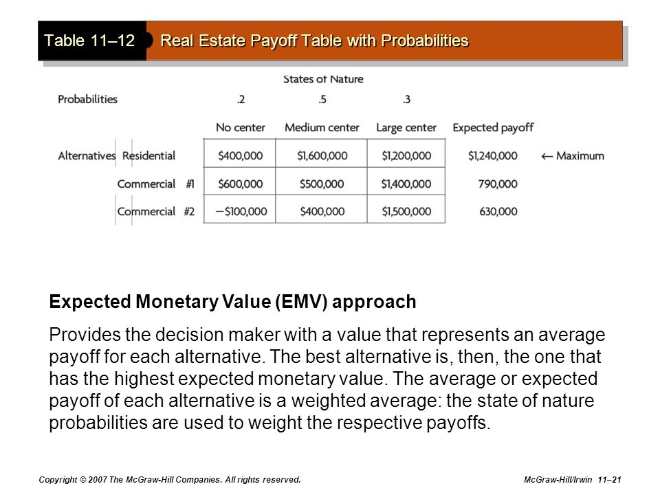 Copyright © 2007 The McGraw-Hill Companies. All rights reserved. McGraw-Hill/Irwin 11–21 Table 11–12Real Estate Payoff Table with Probabilities Expect