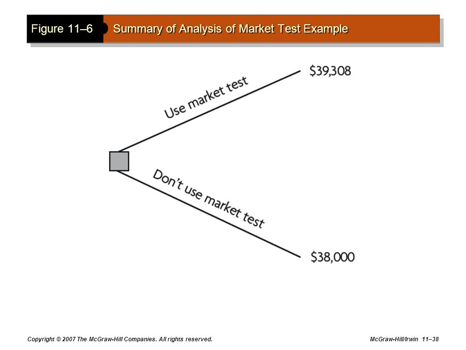 Copyright © 2007 The McGraw-Hill Companies. All rights reserved. McGraw-Hill/Irwin 11–38 Figure 11–6Summary of Analysis of Market Test Example