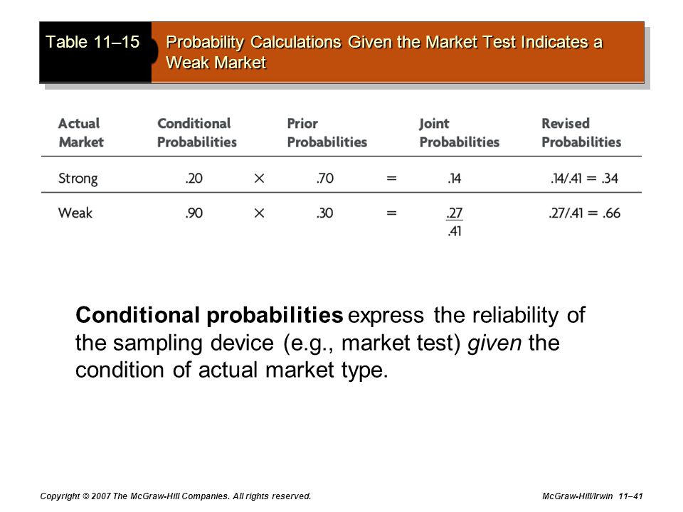 Copyright © 2007 The McGraw-Hill Companies. All rights reserved. McGraw-Hill/Irwin 11–41 Table 11–15Probability Calculations Given the Market Test Ind