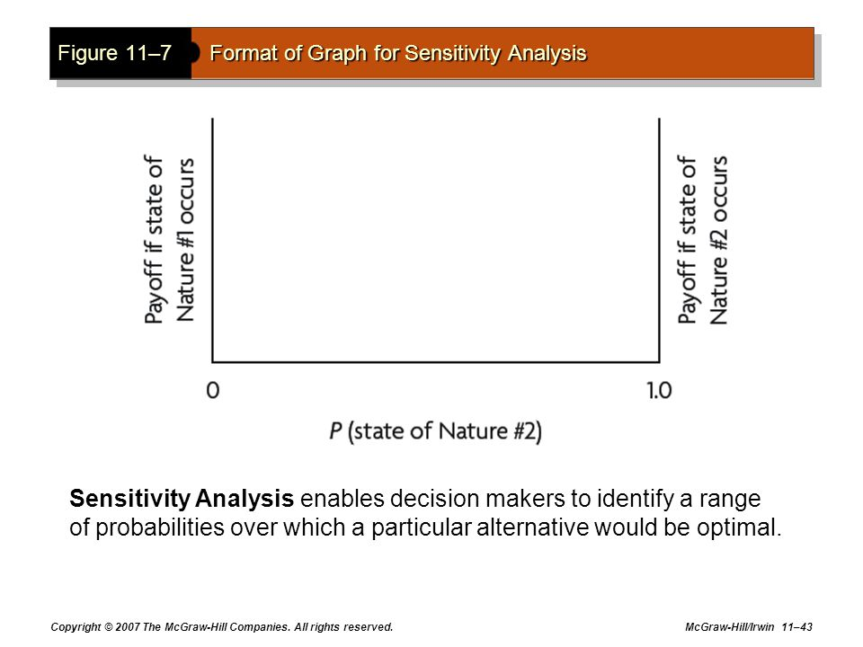 Copyright © 2007 The McGraw-Hill Companies. All rights reserved. McGraw-Hill/Irwin 11–43 Figure 11–7Format of Graph for Sensitivity Analysis Sensitivi