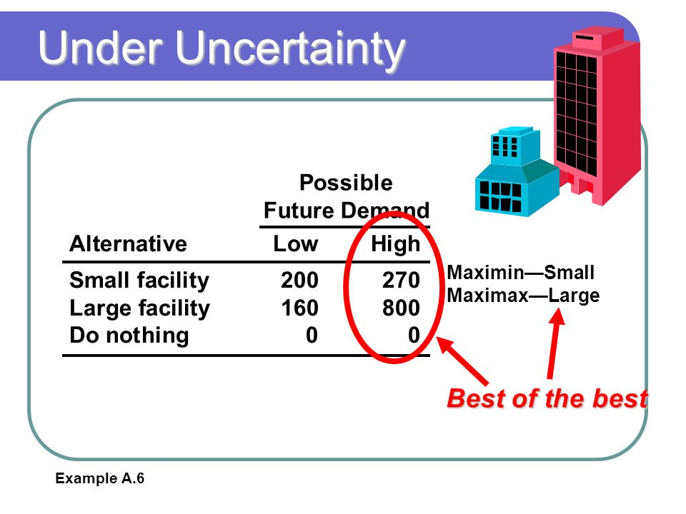 Under Uncertainty AlternativeLowHigh Small facility200270 Large facility160800 Do nothing00 Possible Future Demand Maximin—Small Maximax—Large Best of