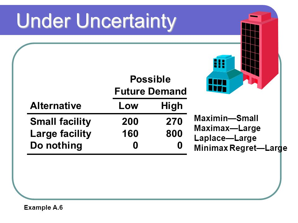 Under Uncertainty AlternativeLowHigh Small facility200270 Large facility160800 Do nothing00 Possible Future Demand Maximin—Small Maximax—Large Laplace