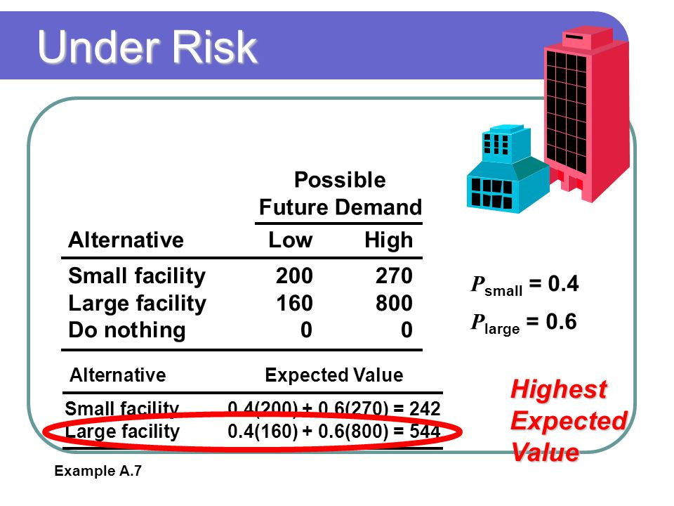 Under Risk Highest Expected Value AlternativeLowHigh Small facility200270 Large facility160800 Do nothing00 Possible Future Demand P small = 0.4 P lar