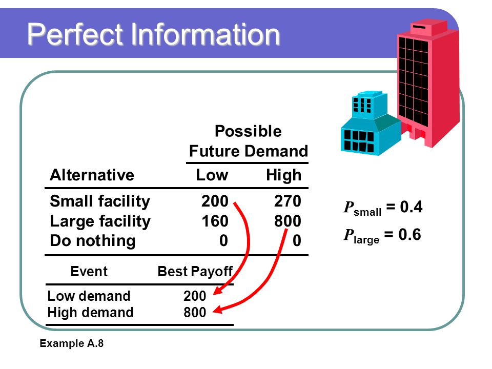 Perfect Information AlternativeLowHigh Small facility200270 Large facility160800 Do nothing00 Possible Future Demand P small = 0.4 P large = 0.6 Example A.8 EventBest Payoff Low demand200 High demand800