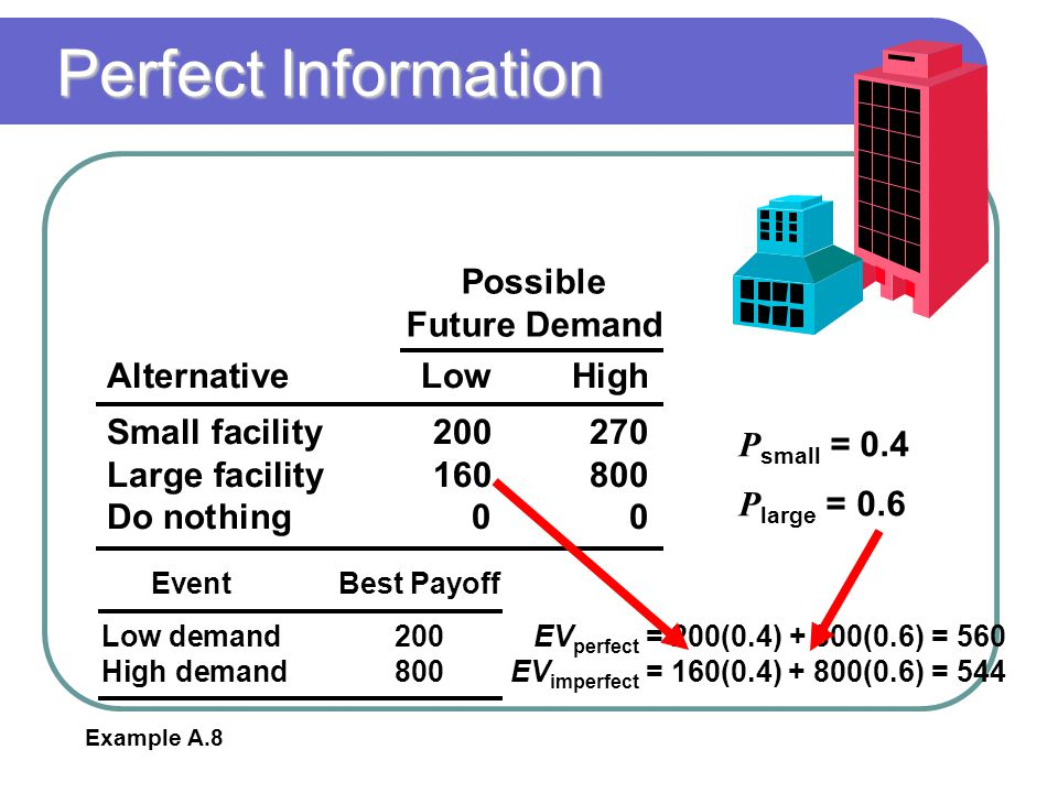 Perfect Information AlternativeLowHigh Small facility200270 Large facility160800 Do nothing00 Possible Future Demand P small = 0.4 P large = 0.6 Examp