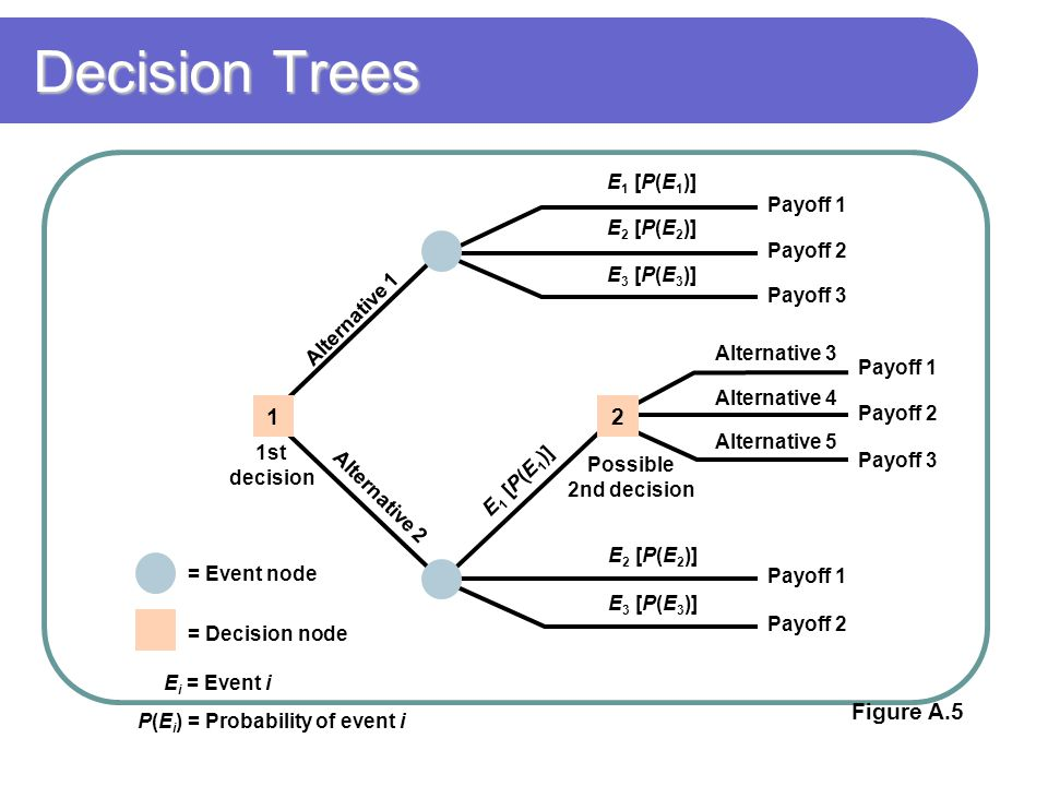 Decision Trees = Event node = Decision node E i = Event i P(E i ) = Probability of event i 1st decision Possible 2nd decision Payoff 1 Payoff 2 Payoff 3 Alternative 3 Alternative 4 Alternative 5 Payoff 1 Payoff 2 Payoff 3 E 1 [P(E 1 )] E 2 [P(E 2 )] E 3 [P(E 3 )] E 2 [P(E 2 )] E 3 [P(E 3 )] E 1 [P(E 1 )] Alternative 1 Alternative 2 Payoff 1 Payoff 2 12 Figure A.5