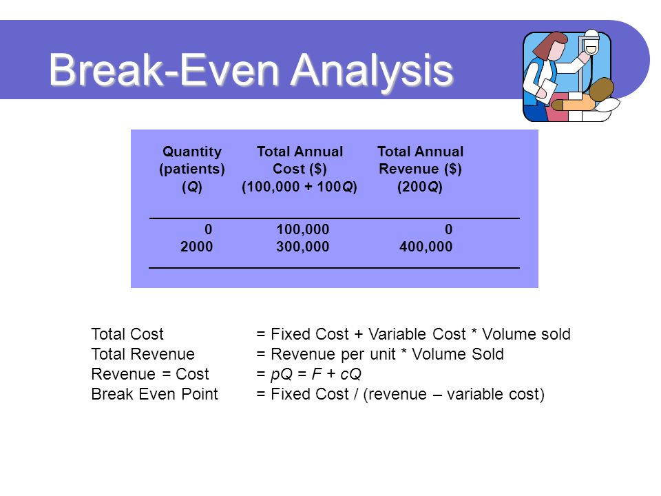 Break-Even Analysis QuantityTotal AnnualTotal Annual (patients)Cost ($)Revenue ($) (Q)(100,000 + 100Q)(200Q) 0100,0000 2000300,000400,000 Total Cost = Fixed Cost + Variable Cost * Volume sold Total Revenue = Revenue per unit * Volume Sold Revenue = Cost = pQ = F + cQ Break Even Point= Fixed Cost / (revenue – variable cost)