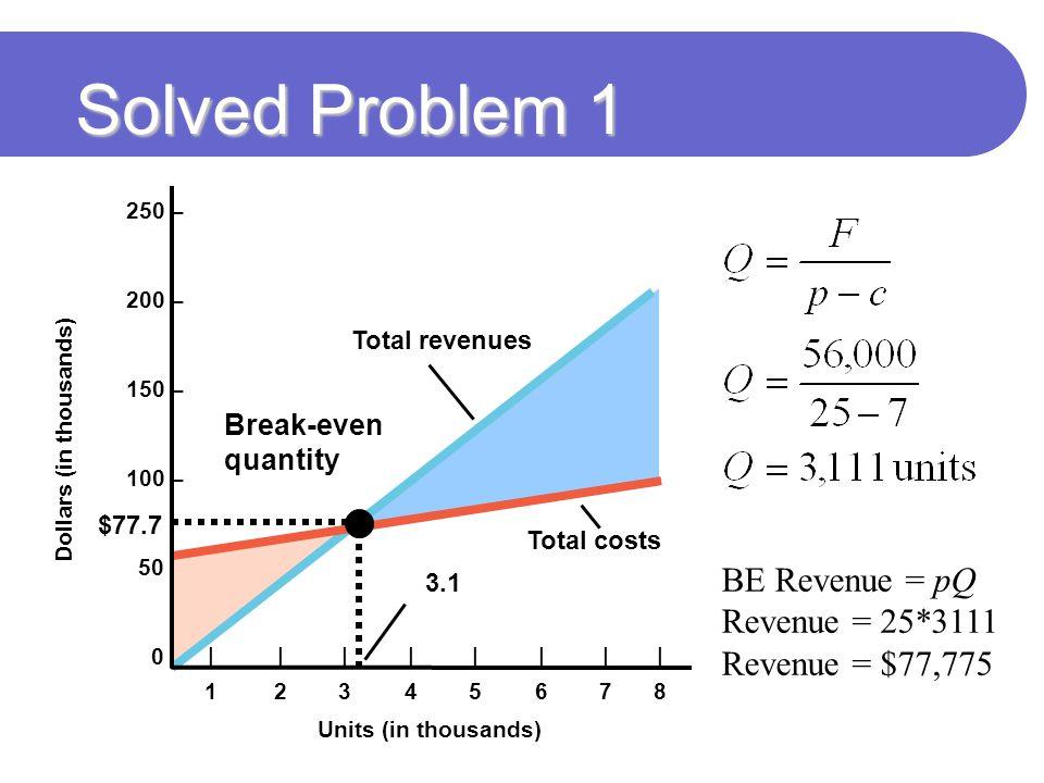 Solved Problem 1 250 – 200 – 150 – 100 – 50 – 0 – Total revenues Total costs Units (in thousands) Dollars (in thousands) ||||||||12345678||||||||12345678 Break-even quantity 3.1 $77.7 BE Revenue = pQ Revenue = 25*3111 Revenue = $77,775