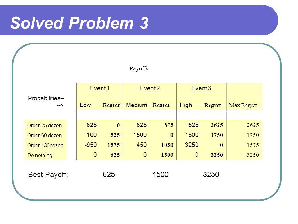 Solved Problem 3 Payoffs Event 1Event 2Event 3 Probabilities-- -->Low Regret Medium Regret High RegretMax Regret Order 25 dozen 625 0 875 625 2625 Order 60 dozen 100 525 1500 0 1750 Order 130dozen -950 1575 450 1050 3250 01575 Do nothing 0 625 0 1500 0 3250 Best Payoff:62515003250