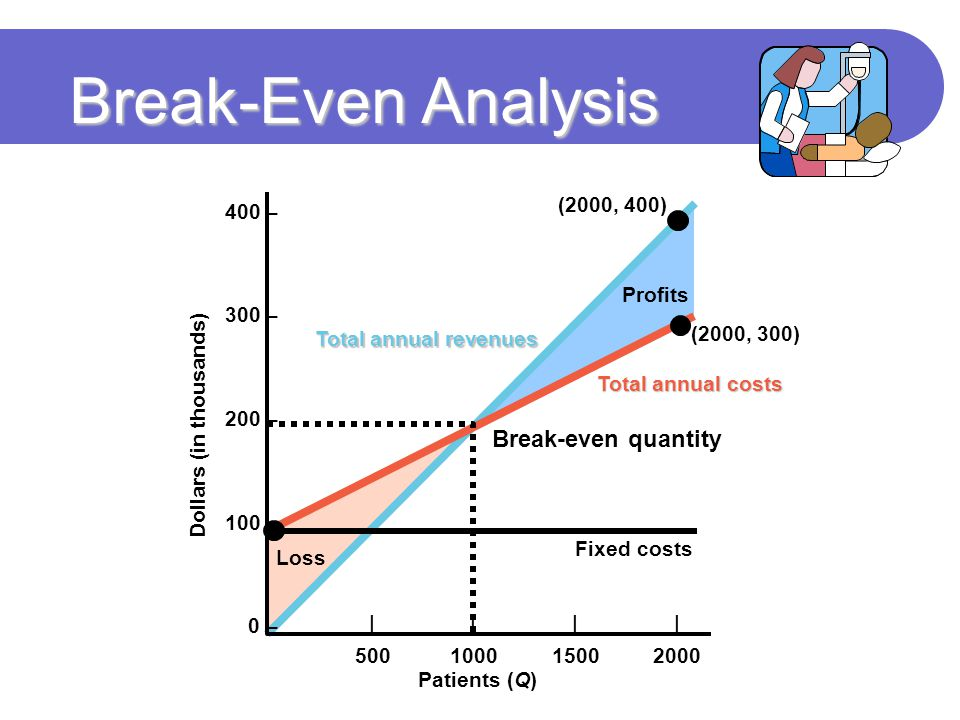 Break-Even Analysis Total annual revenues Total annual costs Patients (Q) Dollars (in thousands) 400 – 300 – 200 – 100 – 0 – |||| 500100015002000 Fixe