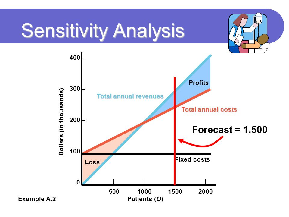 Sensitivity Analysis 400 – 300 – 200 – 100 – 0 – Example A.2 Total annual revenues Total annual costs Patients (Q) Dollars (in thousands) |||| 500100015002000 Fixed costs Profits Loss Forecast = 1,500