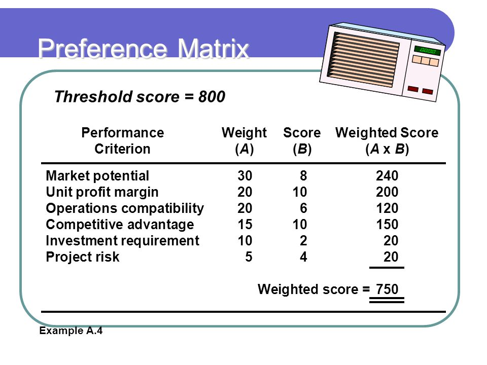 Preference Matrix PerformanceWeightScoreWeighted Score Criterion(A)(B)(A x B) Market potential308240 Unit profit margin2010200 Operations compatibility206120 Competitive advantage1510150 Investment requirement10220 Project risk5420 Weighted score =750 Threshold score = 800 Example A.4