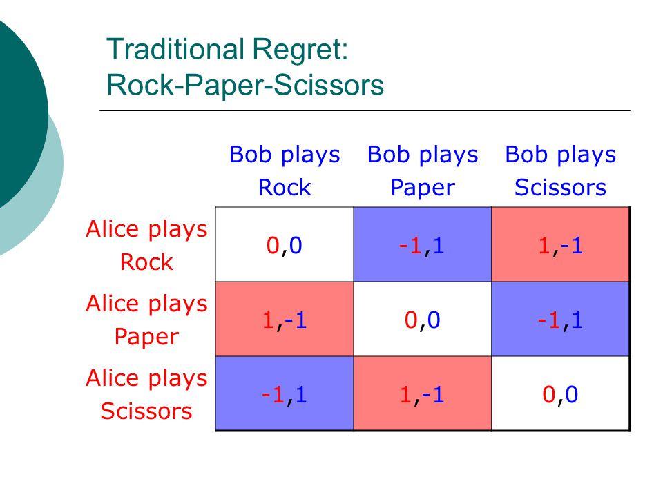 Traditional Regret: Rock-Paper-Scissors Bob plays Rock Bob plays Paper Bob plays Scissors Alice plays Rock 0,00,0-1,11,-1 Alice plays Paper 1,-10,00,0-1,1 Alice plays Scissors -1,11,-10,00,0
