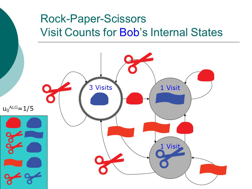 Rock-Paper-Scissors Visit Counts for Bob's Internal States 3 Visits 1 Visit u 0 ALG =1/5