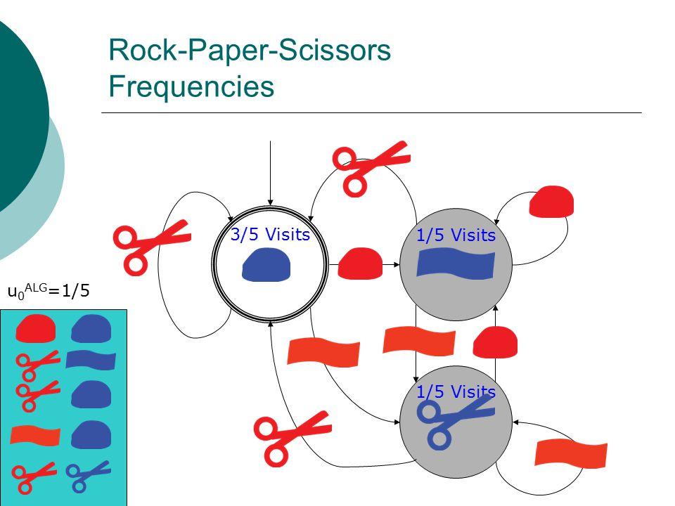 Rock-Paper-Scissors Frequencies 3/5 Visits 1/5 Visits u 0 ALG =1/5