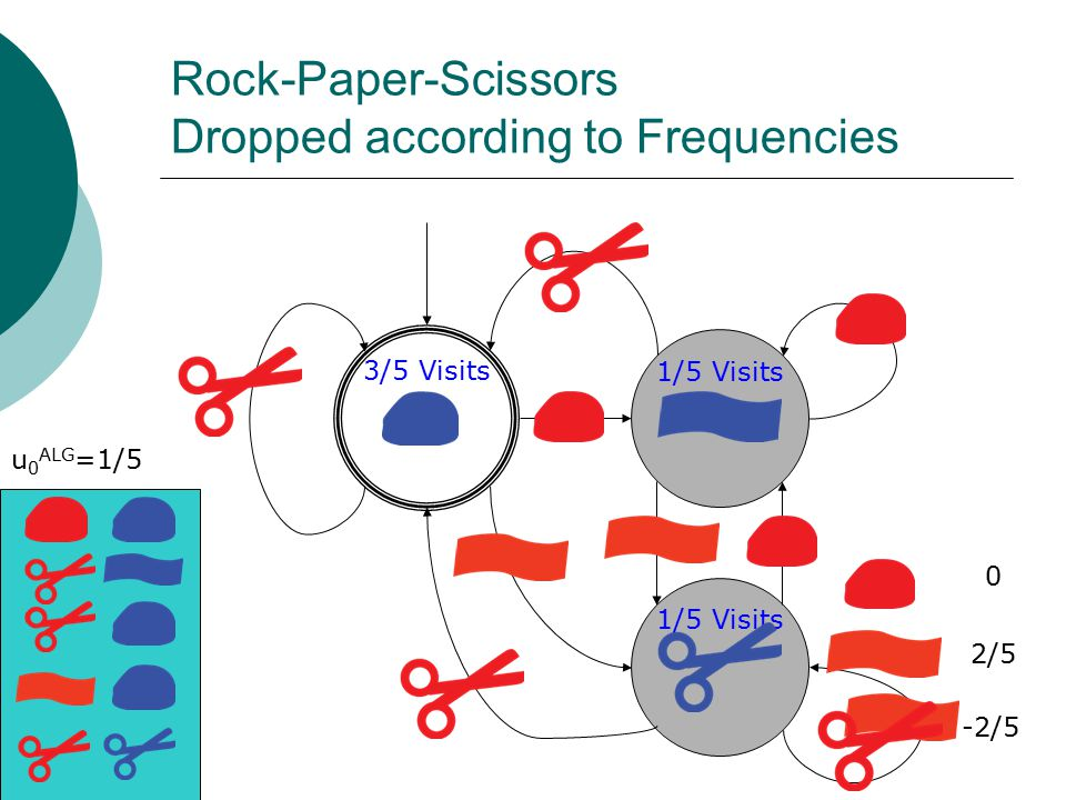 Rock-Paper-Scissors Dropped according to Frequencies 3/5 Visits 1/5 Visits 0 2/5 -2/5 u 0 ALG =1/5