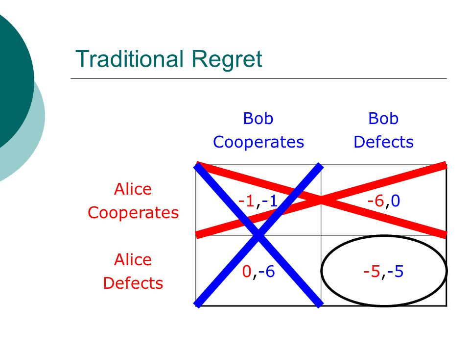 Traditional Regret Bob Cooperates Bob Defects Alice Cooperates -1,-1-6,0 Alice Defects 0,-6-5,-5