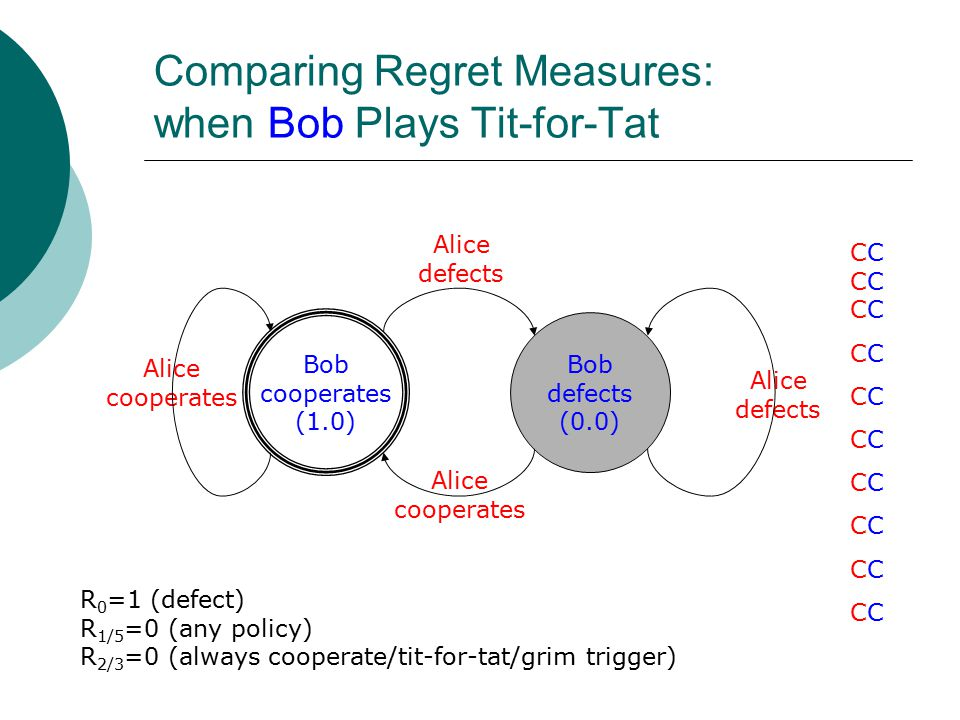 Comparing Regret Measures: when Bob Plays Tit-for-Tat Bob cooperates (1.0) Bob defects (0.0) Alice defects Alice defects Alice cooperates Alice cooper