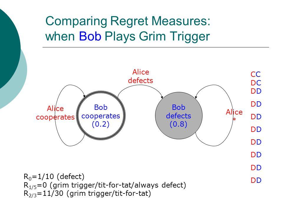 Comparing Regret Measures: when Bob Plays Grim Trigger Bob cooperates (0.2) Bob defects (0.8) Alice defects Alice * Alice cooperates CCDCDDDDDDDDDDDDDDDDCCDCDDDDDDDDDDDDDDDDDDDDDDD R 0 =1/10 (defect) R 1/5 =0 (grim trigger/tit-for-tat/always defect) R 2/3 =11/30 (grim trigger/tit-for-tat)