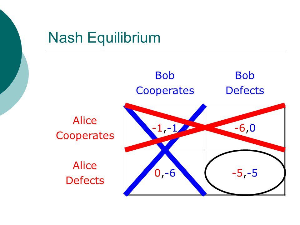 Nash Equilibrium Bob Cooperates Bob Defects Alice Cooperates -1,-1-6,0 Alice Defects 0,-6-5,-5