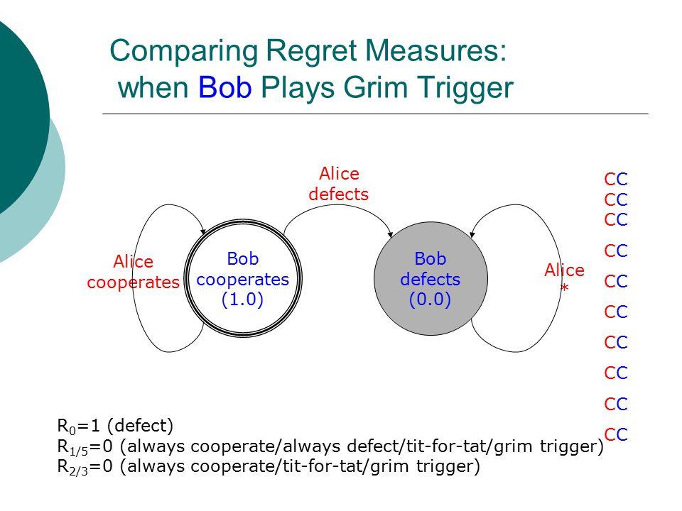Comparing Regret Measures: when Bob Plays Grim Trigger Bob cooperates (1.0) Bob defects (0.0) Alice defects Alice * Alice cooperates CCCCCCCCCCCCCCCCCCCCCCCCCCCCCCCCCCCCCCCCCCCCCCC R 0 =1 (defect) R 1/5 =0 (always cooperate/always defect/tit-for-tat/grim trigger) R 2/3 =0 (always cooperate/tit-for-tat/grim trigger)