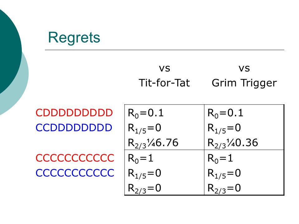 Regrets vs Tit-for-Tat vs Grim Trigger CDDDDDDDDD CCDDDDDDDD R 0 =0.1 R 1/5 =0 R 2/3 ¼ 6.76 R 0 =0.1 R 1/5 =0 R 2/3 ¼ 0.36 CCCCCCCCCCC R 0 =1 R 1/5 =0 R 2/3 =0 R 0 =1 R 1/5 =0 R 2/3 =0