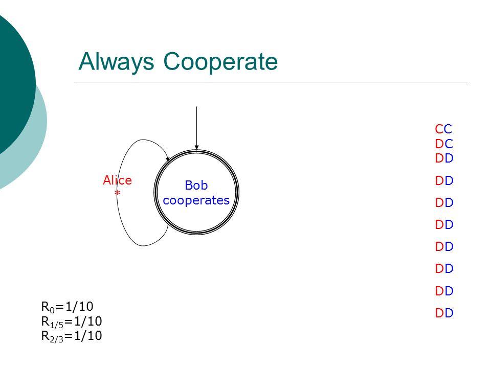 Always Cooperate Bob cooperates Alice * CCDCDDDDDDDDDDDDDDDDCCDCDDDDDDDDDDDDDDDDDDDDDDD R 0 =1/10 R 1/5 =1/10 R 2/3 =1/10