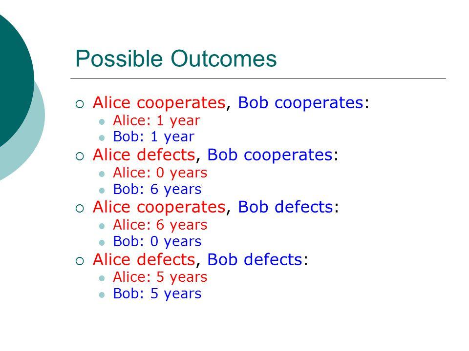 Possible Outcomes  Alice cooperates, Bob cooperates: Alice: 1 year Bob: 1 year  Alice defects, Bob cooperates: Alice: 0 years Bob: 6 years  Alice cooperates, Bob defects: Alice: 6 years Bob: 0 years  Alice defects, Bob defects: Alice: 5 years Bob: 5 years