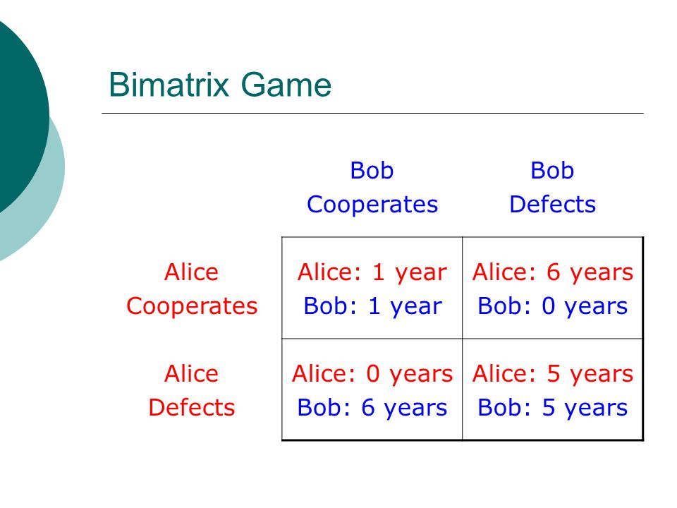Bimatrix Game Bob Cooperates Bob Defects Alice Cooperates Alice: 1 year Bob: 1 year Alice: 6 years Bob: 0 years Alice Defects Alice: 0 years Bob: 6 years Alice: 5 years Bob: 5 years
