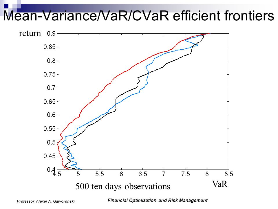 Financial Optimization and Risk Management Professor Alexei A. Gaivoronski Mean-Variance/VaR/CVaR efficient frontiers VaR return 500 ten days observat