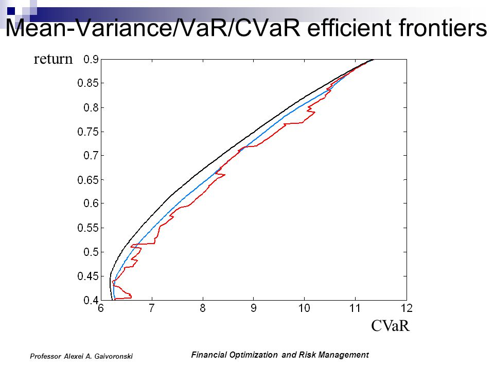 Financial Optimization and Risk Management Professor Alexei A. Gaivoronski Mean-Variance/VaR/CVaR efficient frontiers return CVaR